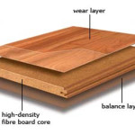 Laminate Wood Products